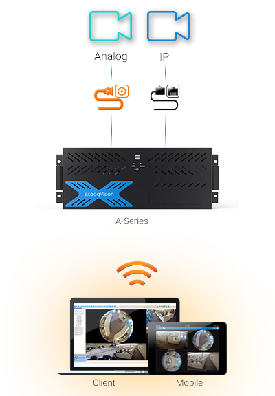 Exacq A-Series IP Camera Servers and Hybrid Servers | Exacq from