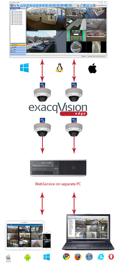 exacqVision Edge vms video surveillance solution